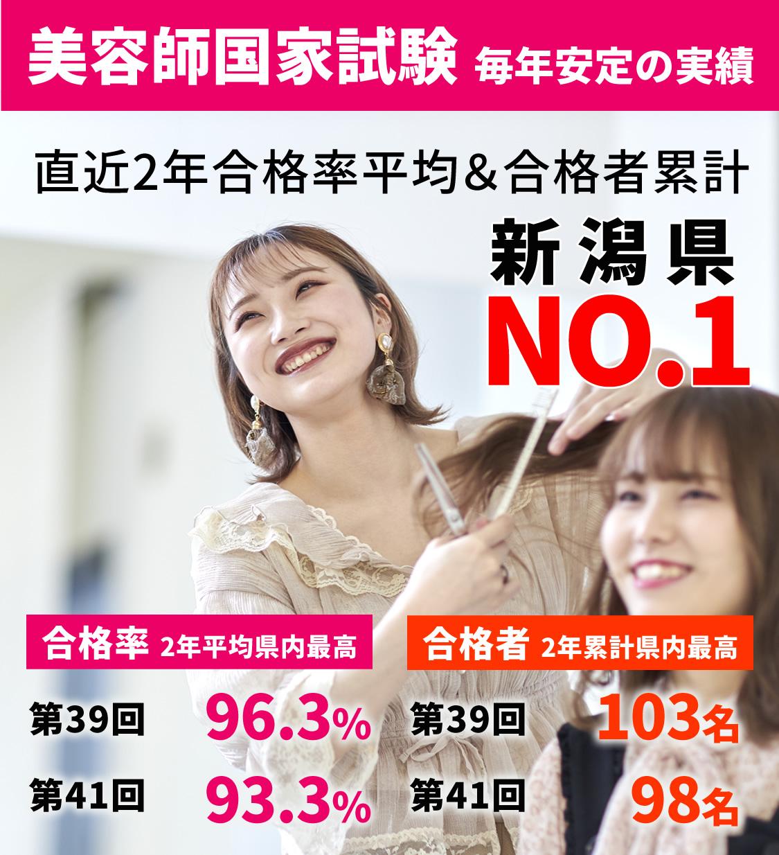 2018年度 美容師国家試験 新潟県NO.1